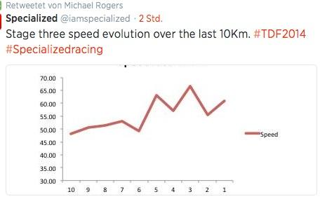 speed evolution